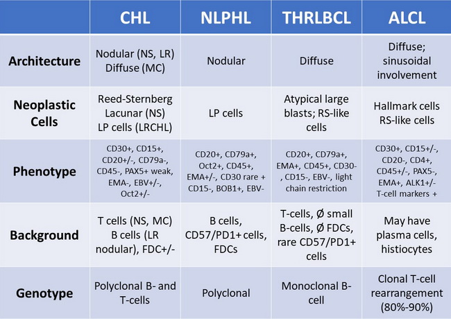 Hodgkin Differential Diagnosis Table_resized.jpg