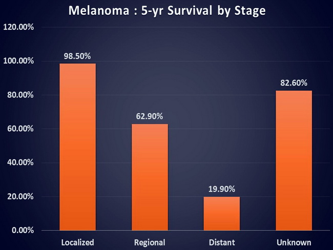 Melanoma_SurvivalByStage_Bar_resized.jpg